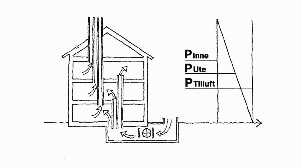 Det är ur funktionssynpunkt och energisynpunkt viktigt att tilluften till huset tas in under huset och tillförs rummen den vägen när naturlig ventilation praktiseras. Källa Byggekologi, Kunskaper för ett hållbart byggande